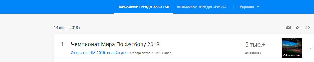 тренды по чм 2018