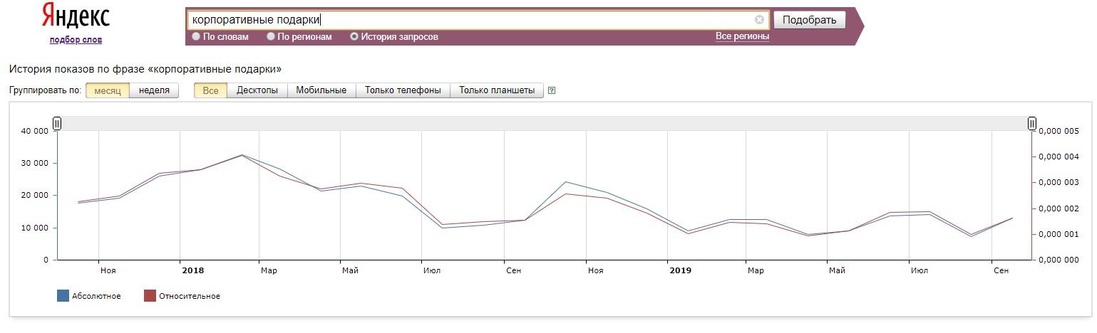 График сезонности поисковой активности по запросу корпоративные подарки